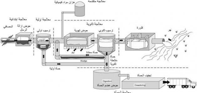 تحميل كتاب طرق تحلية المياه المالحة pdf