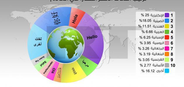 ماهي اصعب لغات العالم بالترتيب